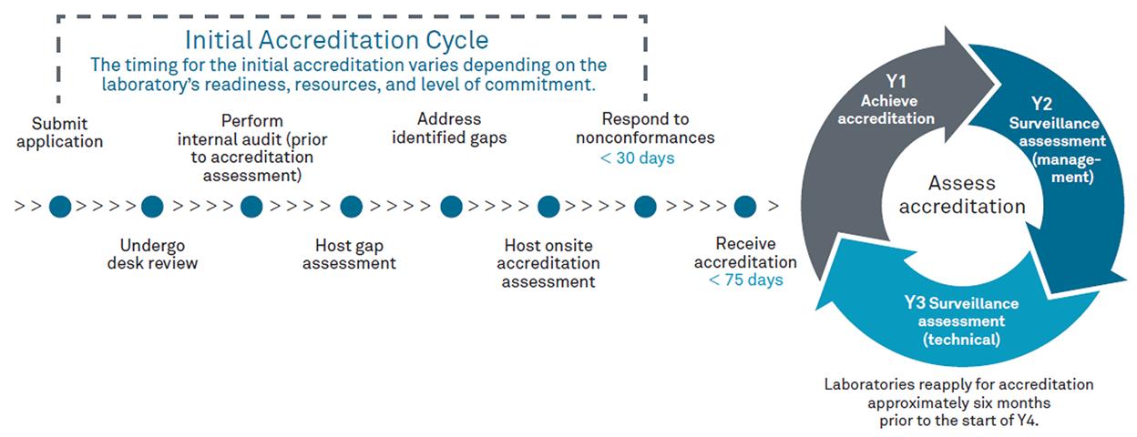 CAP 15189 Accreditation Cycle