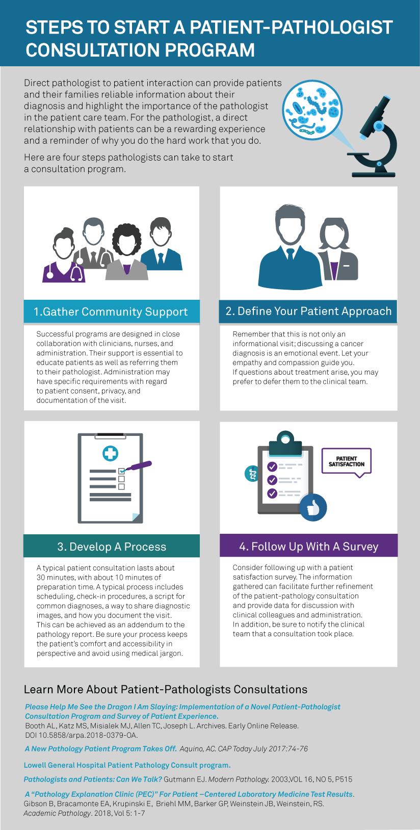 Steps to Start a Patient-Pathologist Consultation Program